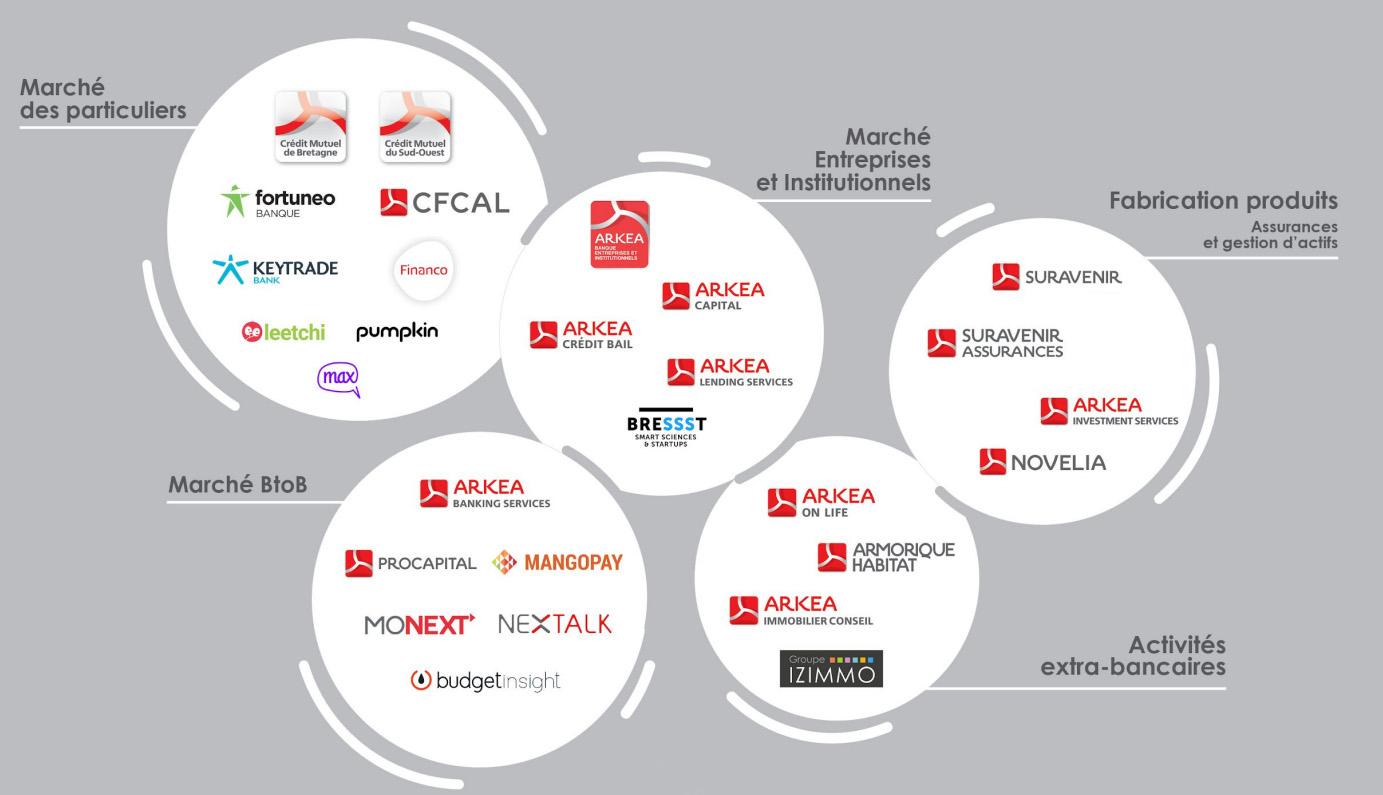 Arkéa - Entrepreneur de la banque et de l'assurance (schéma)